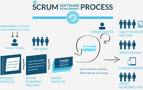 SCRUM in the Software Development Process
